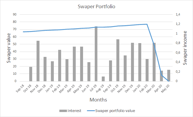 Swaper income and value May 2020