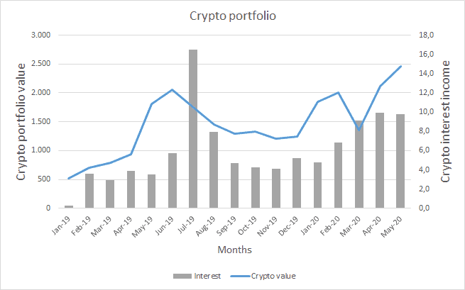 Crypto value and interest income - May 2020