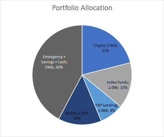 Portfolio allocation - June 2020