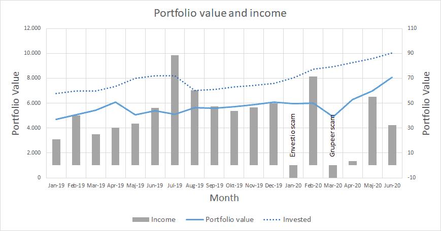 Portfolio value and income - June 2020