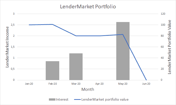 LenderMarket Portfolio and income - June 2020