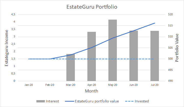 Estateguru portfolio - July 2020