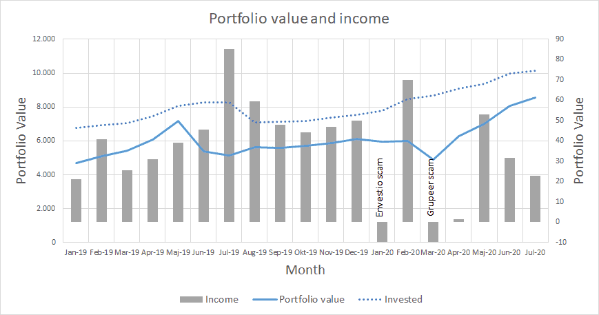 Portfolio value and income - July 2020